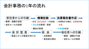 市民活動団体会計入門1.jpg