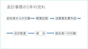 市民活動団体会計入門代表テキスト.jpg